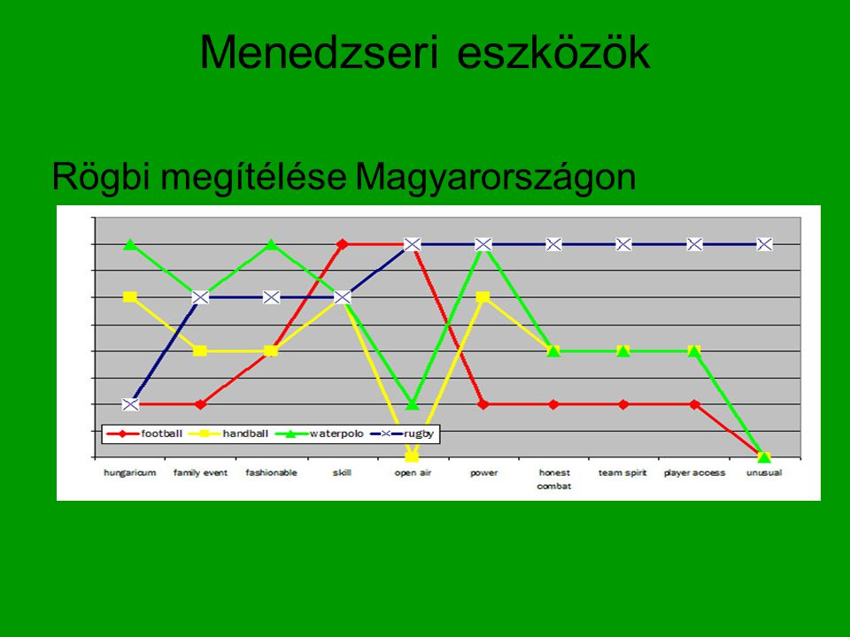 Menedzseri eszközök Rögbi megítélése Magyarországon