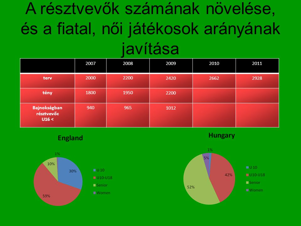 A résztvevők számának növelése, és a fiatal, női játékosok arányának javítása 20072008200920102011 terv20002200 242026622928 tény18001950 2200 Bajnoks
