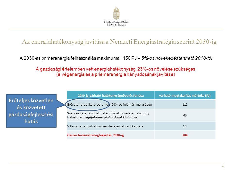4 Az energiahatékonyság javítása a Nemzeti Energiastratégia szerint 2030-ig 2030-ig várható hatékonyságnövelés forrásavárható megtakarítás mértéke (PJ