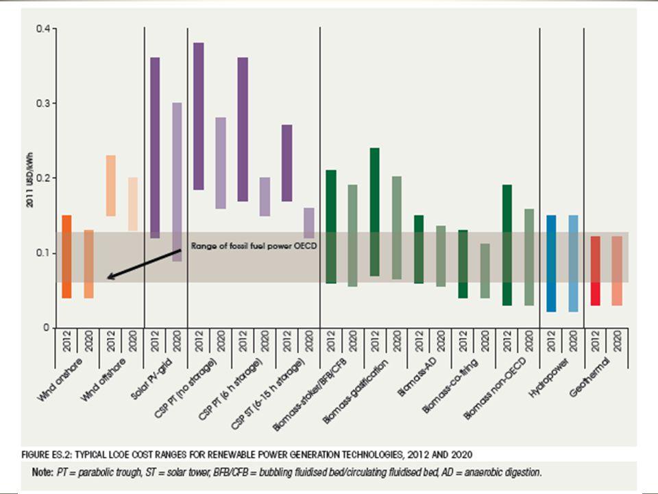 8 A csehországi PV buborék Beépített kapacitás (MW) PV darabszám Nagyon vonzó, kb.