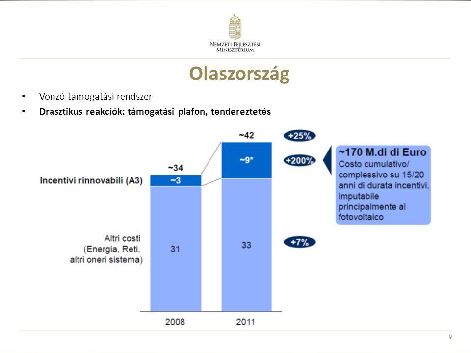 9 Olaszország • Vonzó támogatási rendszer • Drasztikus reakciók: támogatási plafon, tendereztetés