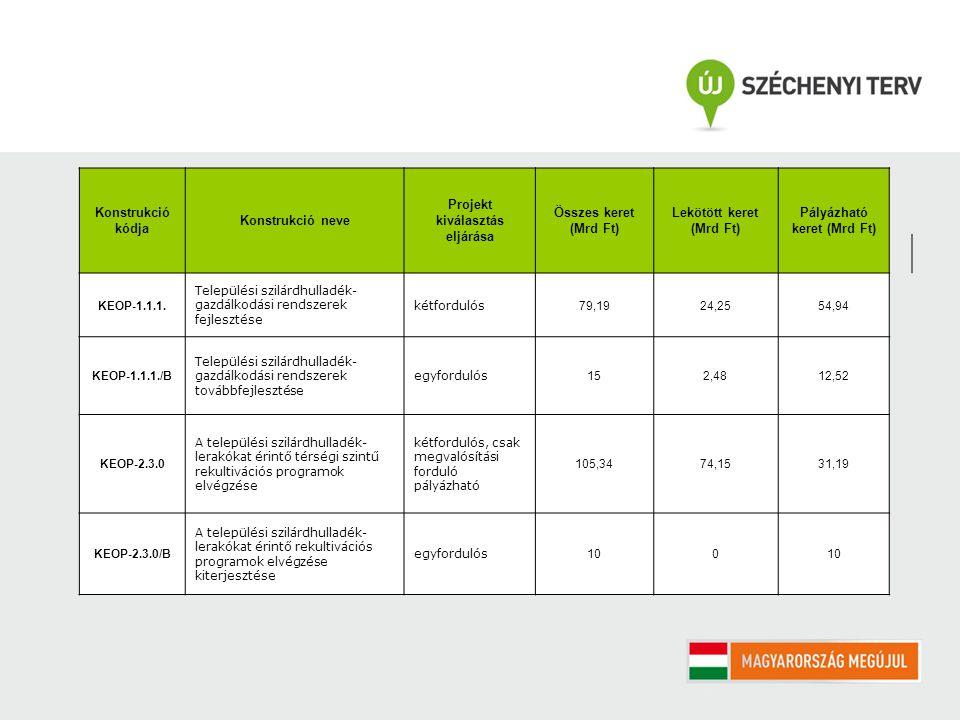 Pályázati felhívás megjelenése: 2011.02.10.Beadási határnap: 2011.09.01.