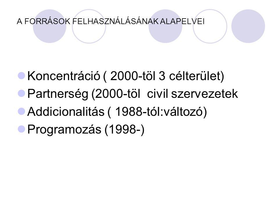 A FORRÁSOK FELHASZNÁLÁSÁNAK ALAPELVEI  Koncentráció ( 2000-töl 3 célterület)  Partnerség (2000-töl civil szervezetek  Addicionalitás ( 1988-tól:változó)  Programozás (1998-)