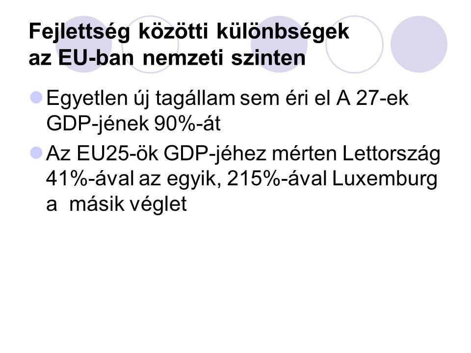 Fejlettség közötti különbségek az EU-ban nemzeti szinten  Egyetlen új tagállam sem éri el A 27-ek GDP-jének 90%-át  Az EU25-ök GDP-jéhez mérten Lettország 41%-ával az egyik, 215%-ával Luxemburg a másik véglet