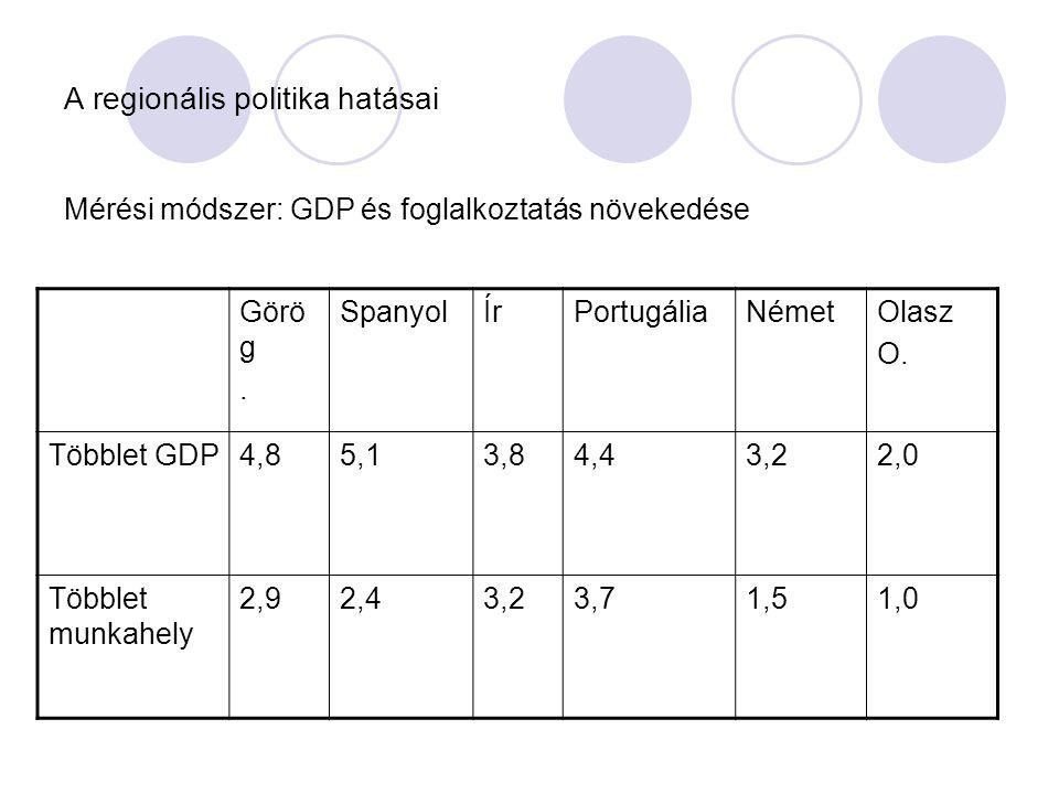 A regionális politika hatásai Mérési módszer: GDP és foglalkoztatás növekedése Görö g.
