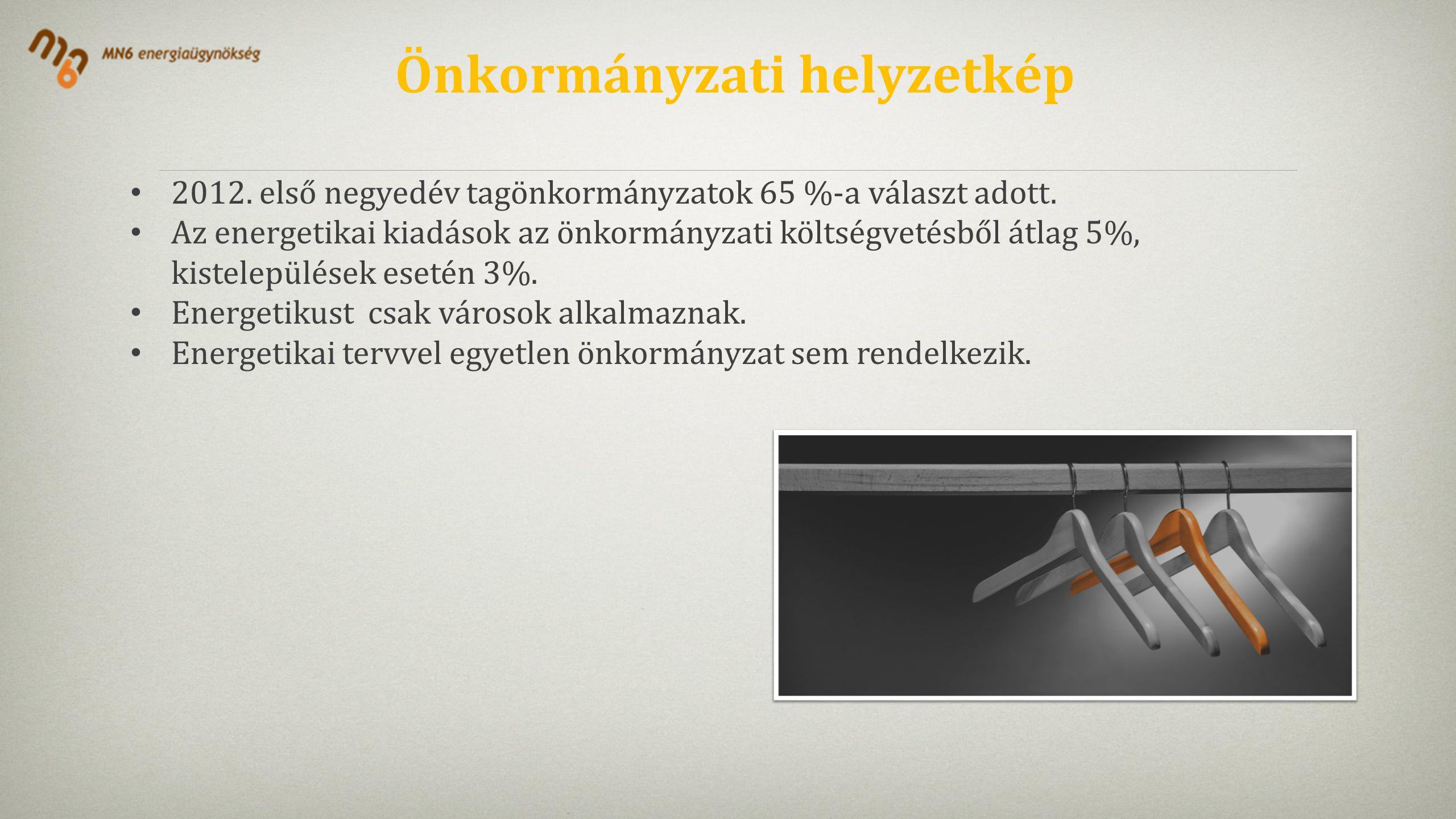Önkormányzati helyzetkép • 2012. első negyedév tagönkormányzatok 65 %-a választ adott.
