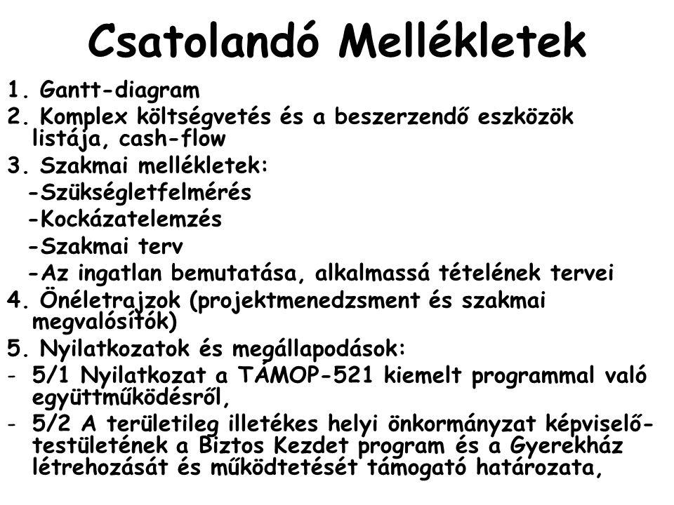Csatolandó Mellékletek II.