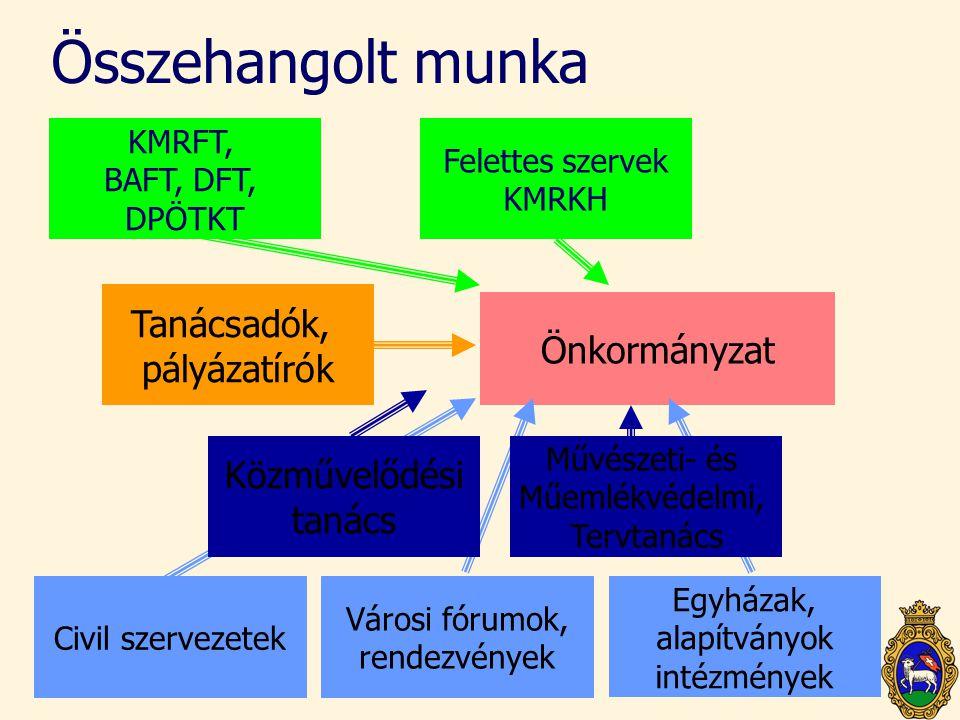 Összehangolt munka Önkormányzat Civil szervezetek KMRFT, BAFT, DFT, DPÖTKT Városi fórumok, rendezvények Egyházak, alapítványok intézmények Közművelődé