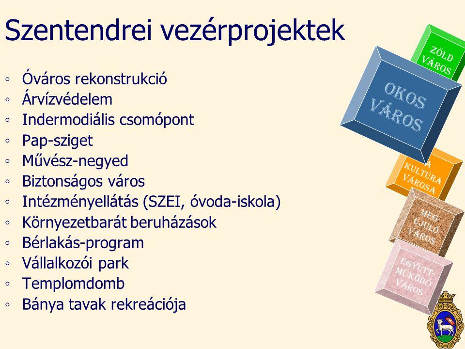 A KULTÚRA VÁROSA Szentendrei vezérprojektek ◦Óváros rekonstrukció ◦Árvízvédelem ◦Indermodiális csomópont ◦Pap-sziget ◦Művész-negyed ◦Biztonságos város