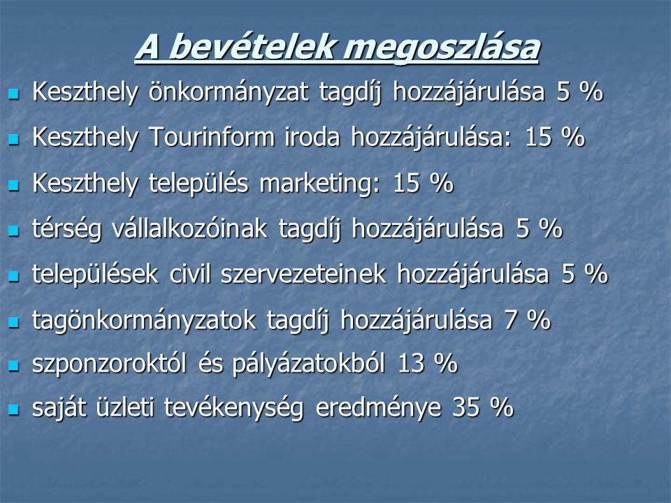 A bevételek megoszlása  Keszthely önkormányzat tagdíj hozzájárulása 5 %  Keszthely Tourinform iroda hozzájárulása: 15 %  Keszthely település marketing: 15 %  térség vállalkozóinak tagdíj hozzájárulása 5 %  települések civil szervezeteinek hozzájárulása 5 %  tagönkormányzatok tagdíj hozzájárulása 7 %  szponzoroktól és pályázatokból 13 %  saját üzleti tevékenység eredménye 35 %