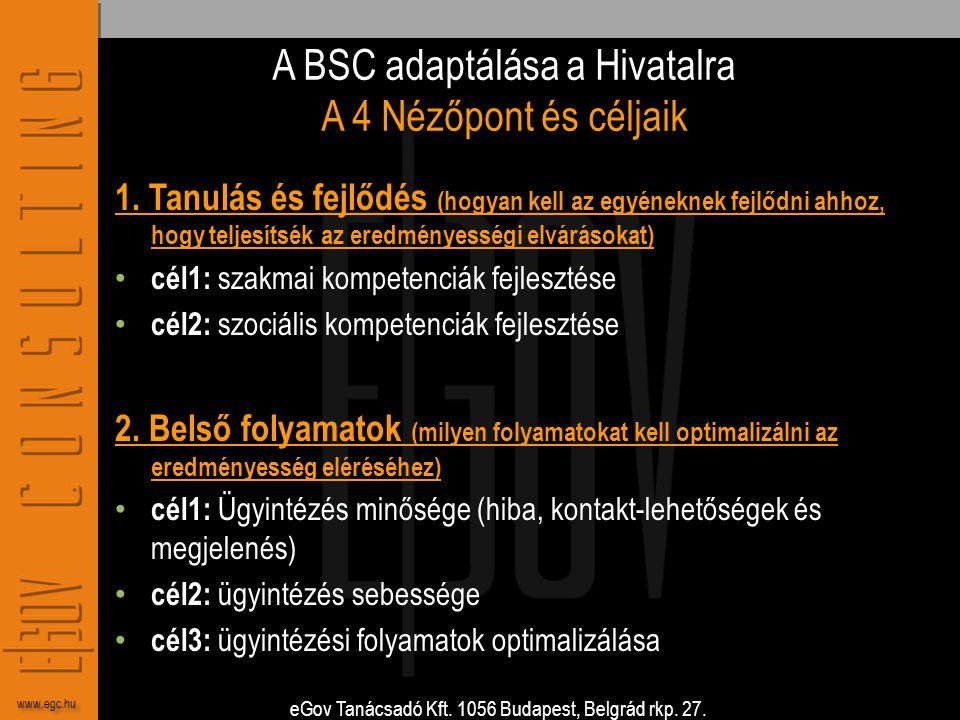eGov Tanácsadó Kft. 1056 Budapest, Belgrád rkp. 27. www.egc.hu A BSC adaptálása a Hivatalra A 4 Nézőpont és céljaik 1. Tanulás és fejlődés (hogyan kel