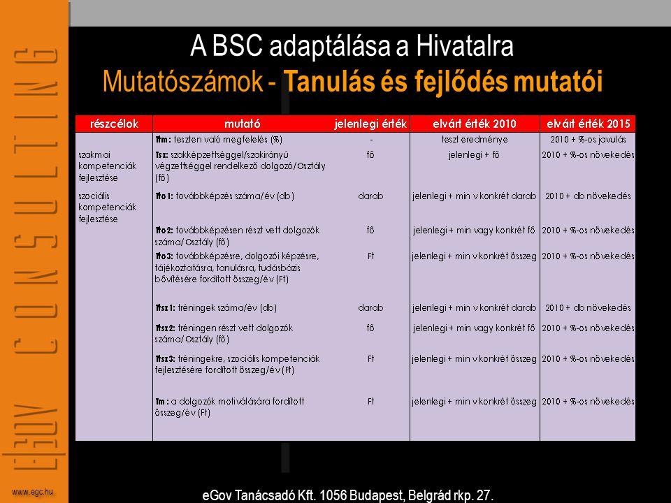 eGov Tanácsadó Kft. 1056 Budapest, Belgrád rkp. 27. www.egc.hu A BSC adaptálása a Hivatalra Mutatószámok - Tanulás és fejlődés mutatói