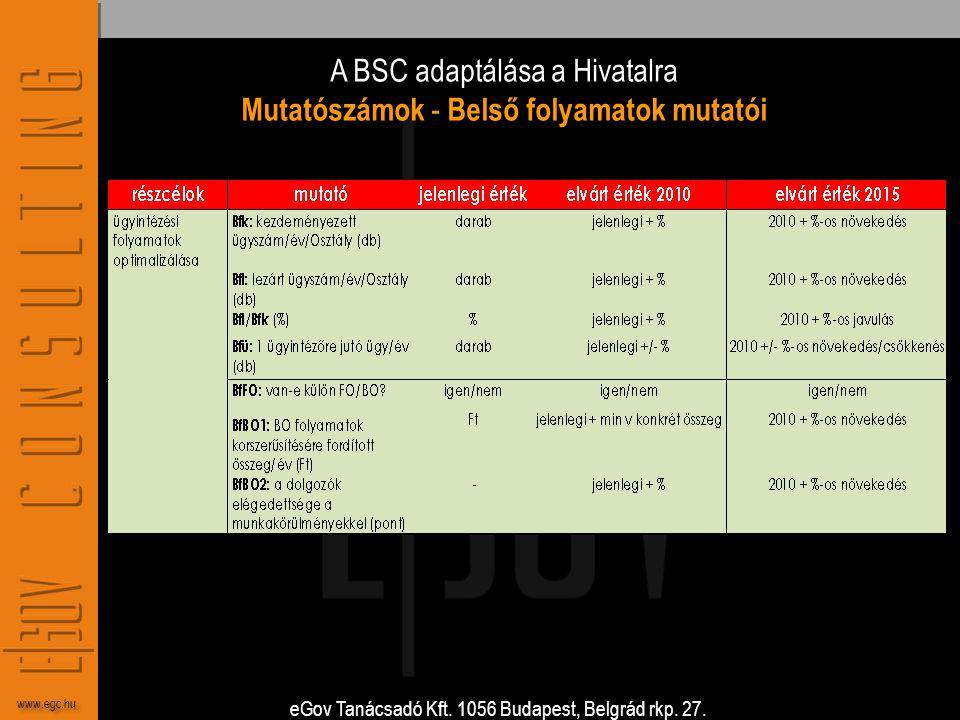 eGov Tanácsadó Kft. 1056 Budapest, Belgrád rkp. 27. www.egc.hu A BSC adaptálása a Hivatalra Mutatószámok - Belső folyamatok mutatói