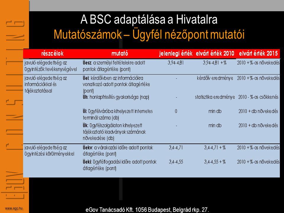 eGov Tanácsadó Kft. 1056 Budapest, Belgrád rkp. 27. www.egc.hu A BSC adaptálása a Hivatalra Mutatószámok – Ügyfél nézőpont mutatói