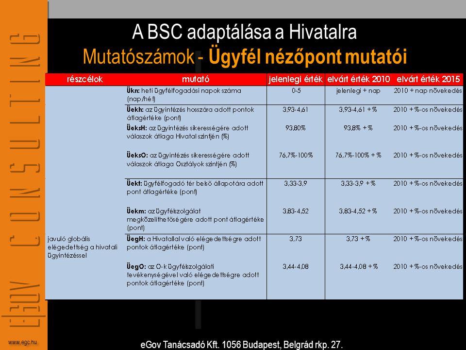 eGov Tanácsadó Kft. 1056 Budapest, Belgrád rkp. 27. www.egc.hu A BSC adaptálása a Hivatalra Mutatószámok - Ügyfél nézőpont mutatói