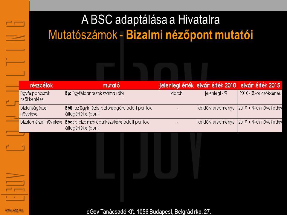 eGov Tanácsadó Kft. 1056 Budapest, Belgrád rkp. 27. www.egc.hu A BSC adaptálása a Hivatalra Mutatószámok - Bizalmi nézőpont mutatói