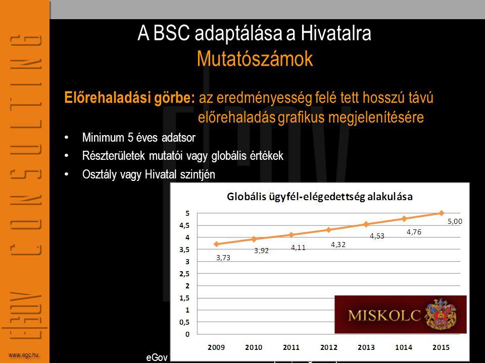 eGov Tanácsadó Kft. 1056 Budapest, Belgrád rkp. 27. www.egc.hu A BSC adaptálása a Hivatalra Mutatószámok Előrehaladási görbe: az eredményesség felé te
