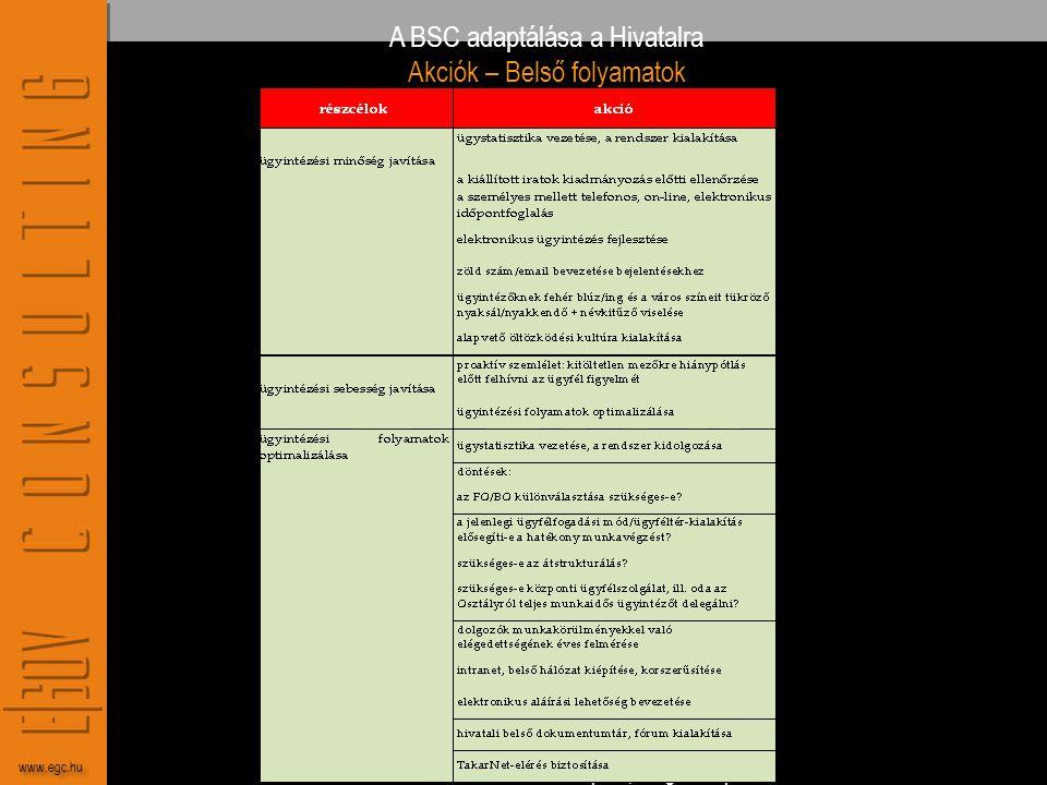 eGov Tanácsadó Kft. 1056 Budapest, Belgrád rkp. 27. www.egc.hu A BSC adaptálása a Hivatalra Akciók – Belső folyamatok