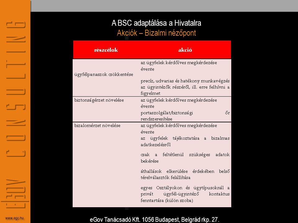 eGov Tanácsadó Kft. 1056 Budapest, Belgrád rkp. 27. www.egc.hu A BSC adaptálása a Hivatalra Akciók – Bizalmi nézőpont