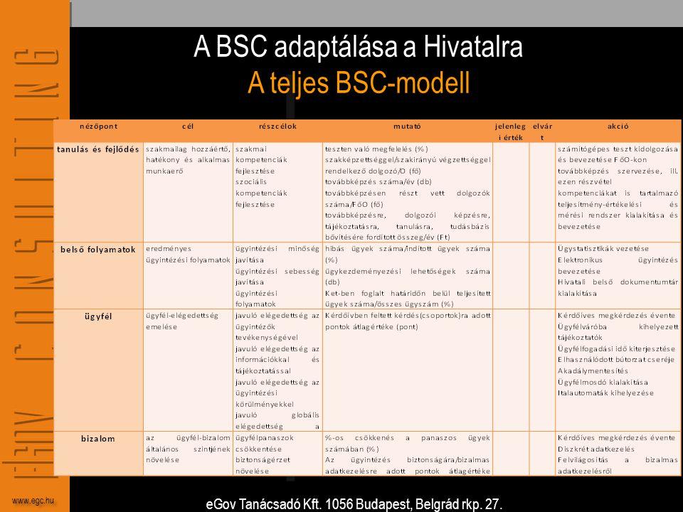 eGov Tanácsadó Kft. 1056 Budapest, Belgrád rkp. 27. www.egc.hu A BSC adaptálása a Hivatalra A teljes BSC-modell
