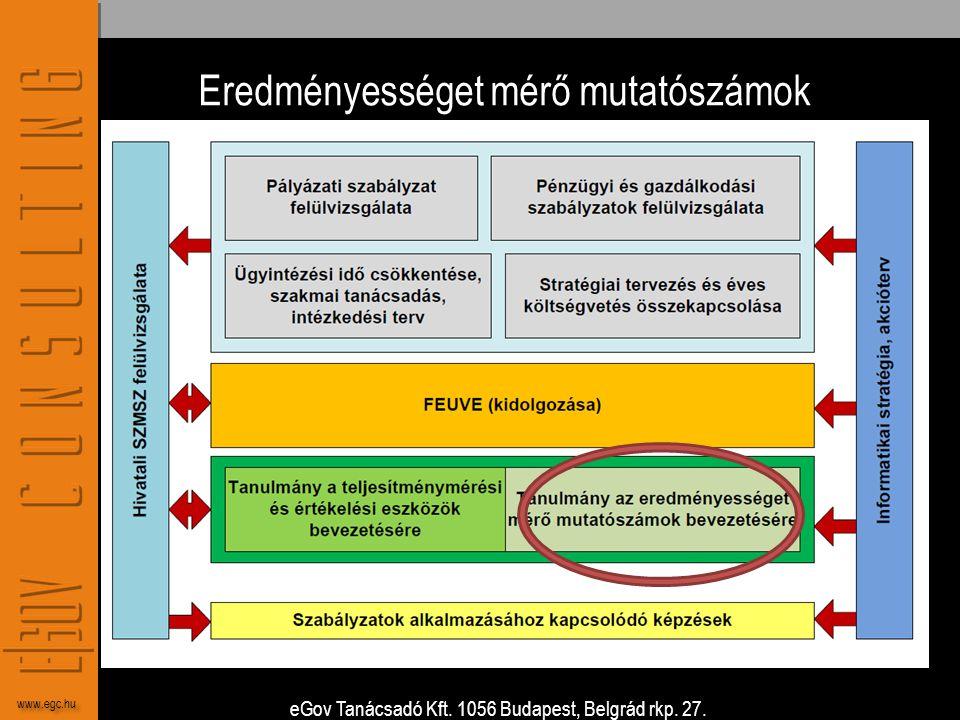 eGov Tanácsadó Kft. 1056 Budapest, Belgrád rkp. 27. www.egc.hu Eredményességet mérő mutatószámok