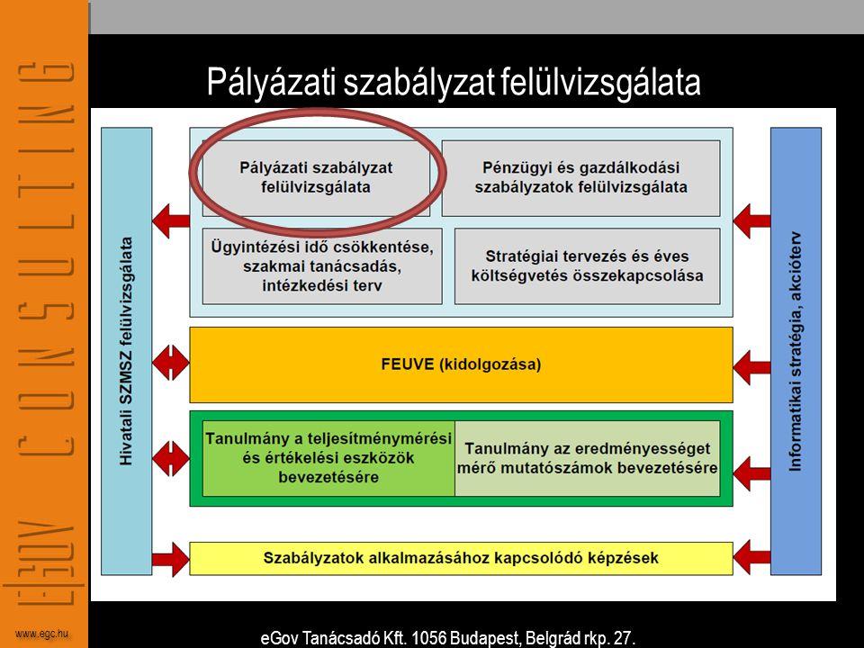 eGov Tanácsadó Kft. 1056 Budapest, Belgrád rkp. 27. www.egc.hu Pályázati szabályzat felülvizsgálata