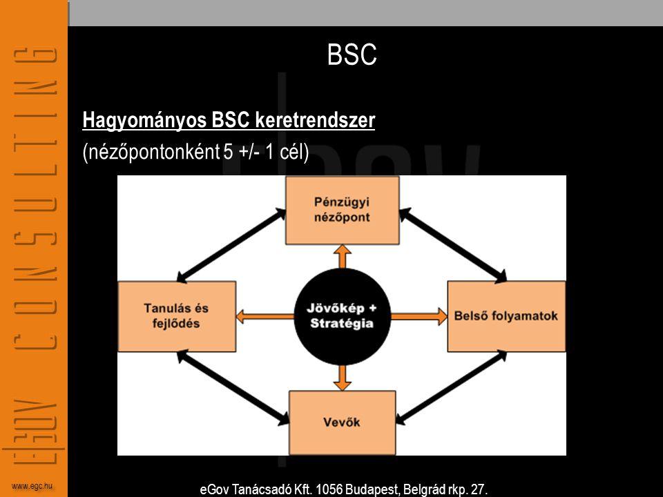 eGov Tanácsadó Kft. 1056 Budapest, Belgrád rkp. 27. www.egc.hu BSC Hagyományos BSC keretrendszer (nézőpontonként 5 +/- 1 cél)