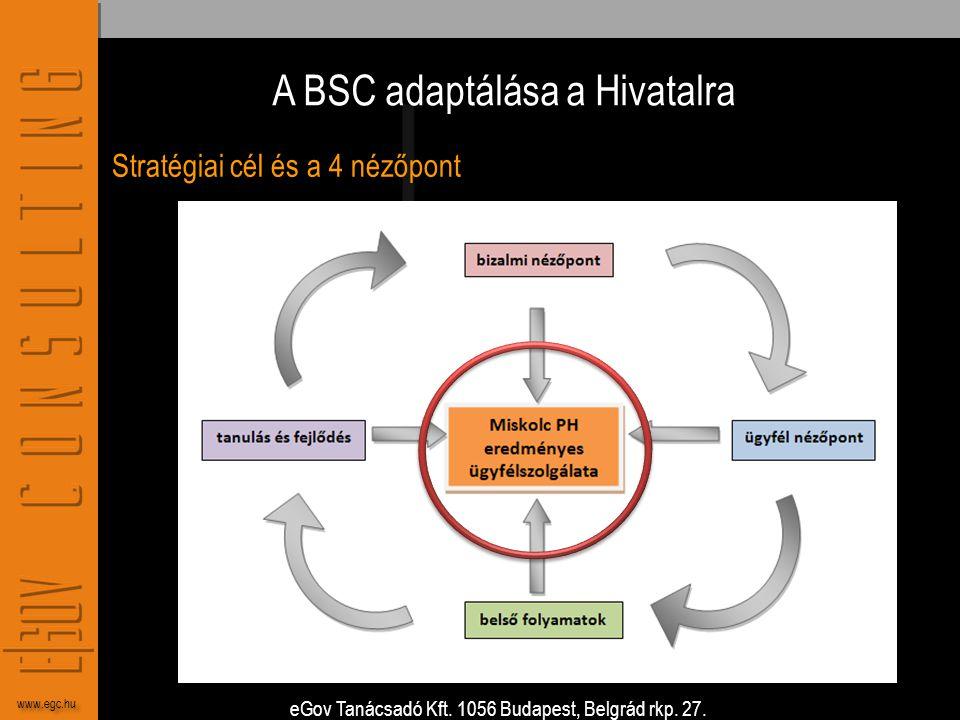 eGov Tanácsadó Kft. 1056 Budapest, Belgrád rkp. 27. www.egc.hu A BSC adaptálása a Hivatalra Stratégiai cél és a 4 nézőpont
