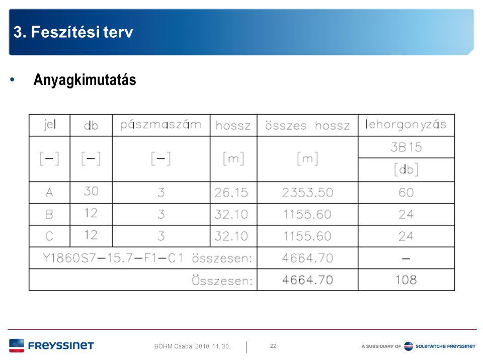 BÖHM Csaba, 2010. 11. 30. 22 3. Feszítési terv • Anyagkimutatás