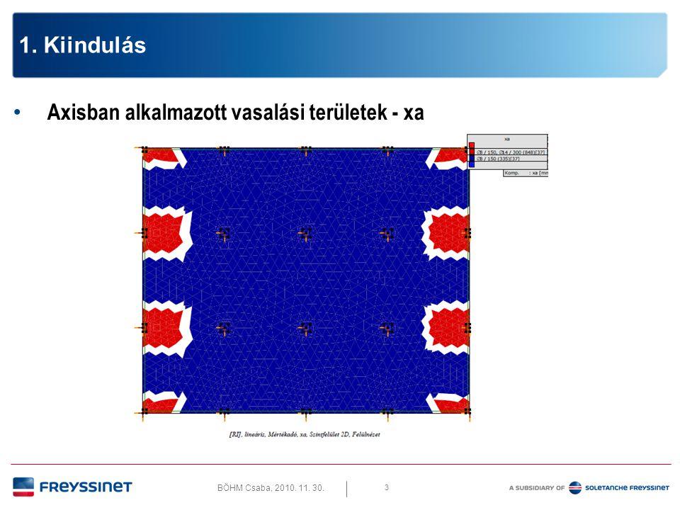 BÖHM Csaba, 2010. 11. 30. 3 1. Kiindulás • Axisban alkalmazott vasalási területek - xa