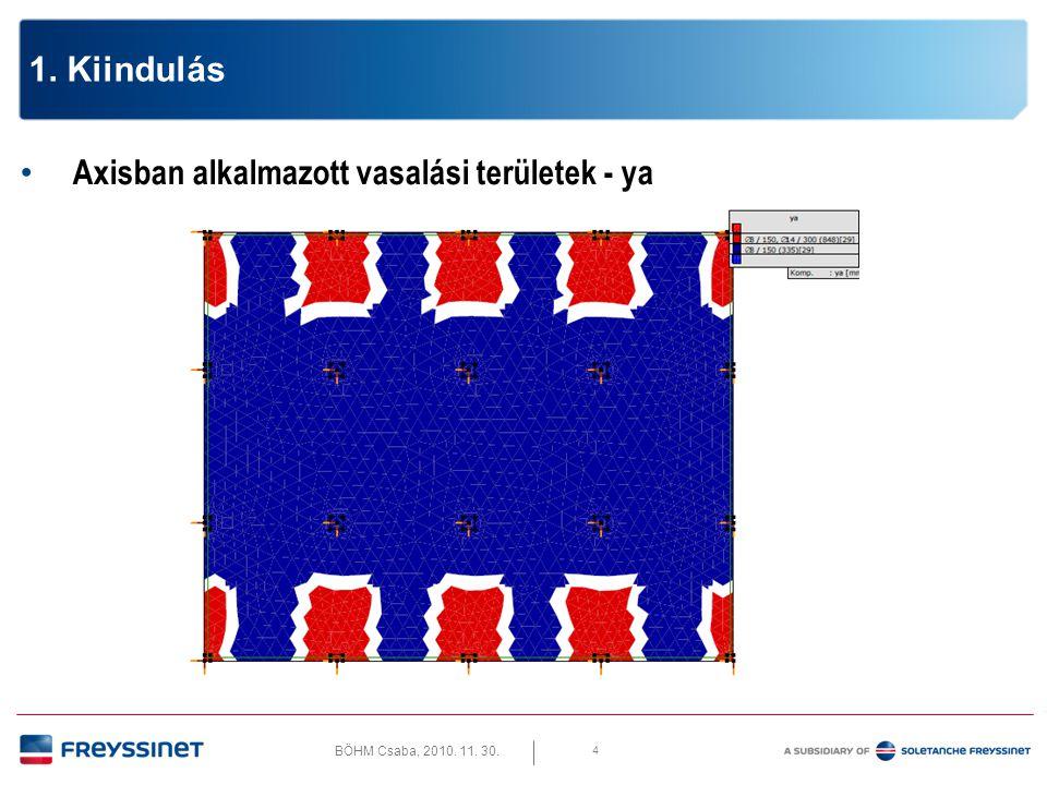 BÖHM Csaba, 2010. 11. 30. 4 1. Kiindulás • Axisban alkalmazott vasalási területek - ya