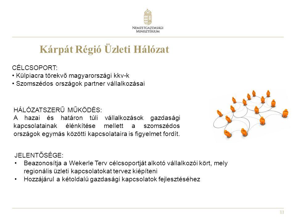 11 Kárpát Régió Üzleti Hálózat CÉLCSOPORT: • Külpiacra törekvő magyarországi kkv-k • Szomszédos országok partner vállalkozásai HÁLÓZATSZERŰ MŰKÖDÉS: A