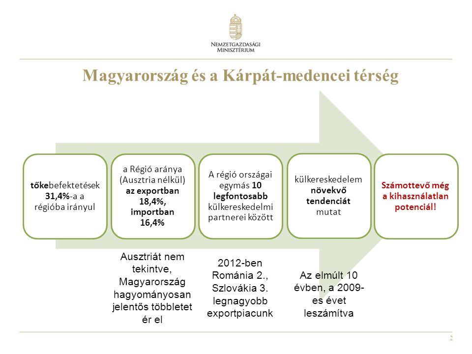 2 Magyarország és a Kárpát-medencei térség tőkebefektetése k 31,4%-a a régióba irányul a Régió aránya (Ausztria nélkül) az exportban 18,4%, importban