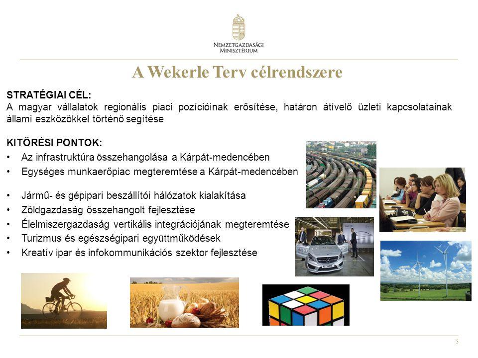 5 A Wekerle Terv célrendszere STRATÉGIAI CÉL: A magyar vállalatok regionális piaci pozícióinak erősítése, határon átívelő üzleti kapcsolatainak állami
