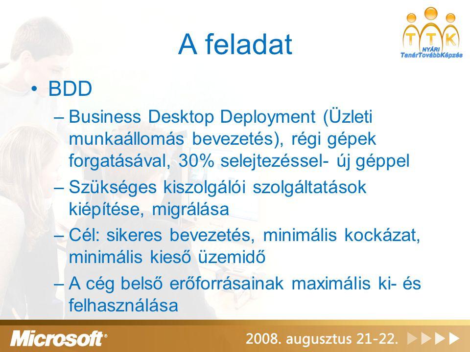 A feladat •BDD –Business Desktop Deployment (Üzleti munkaállomás bevezetés), régi gépek forgatásával, 30% selejtezéssel- új géppel –Szükséges kiszolgá