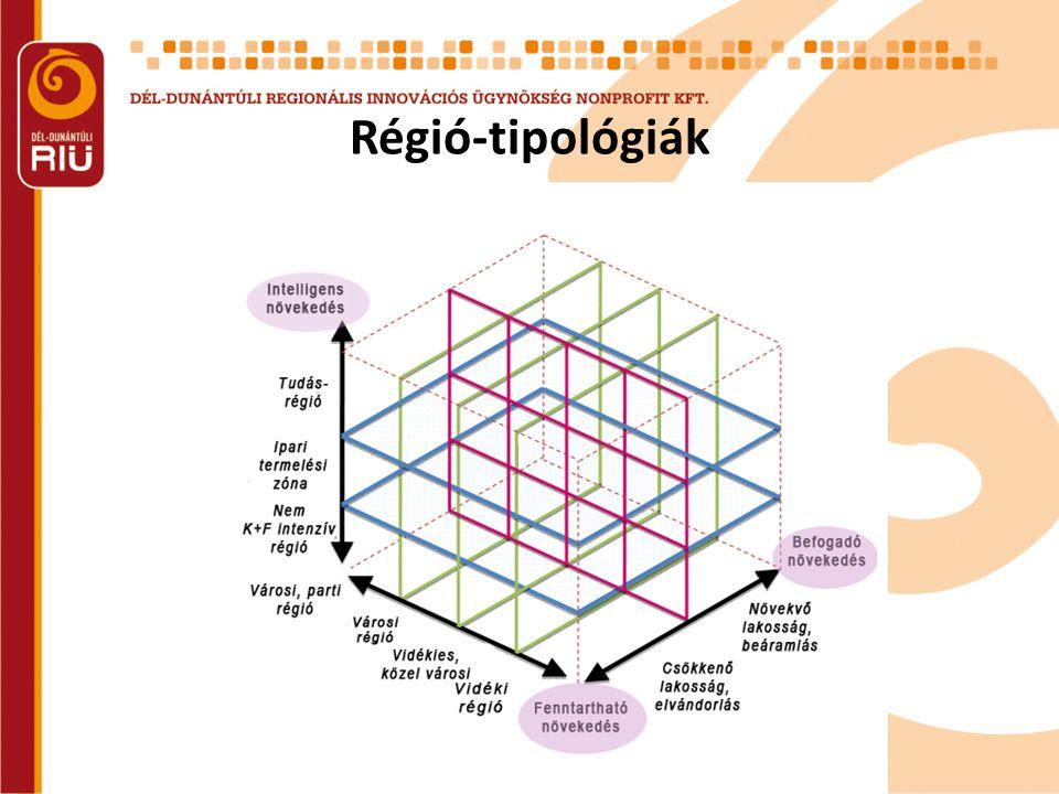 Régió-tipológiák