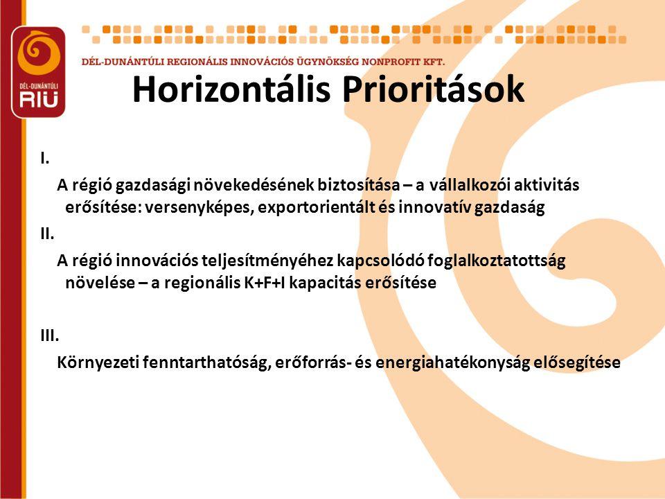 Horizontális Prioritások I. A régió gazdasági növekedésének biztosítása – a vállalkozói aktivitás erősítése: versenyképes, exportorientált és innovatí