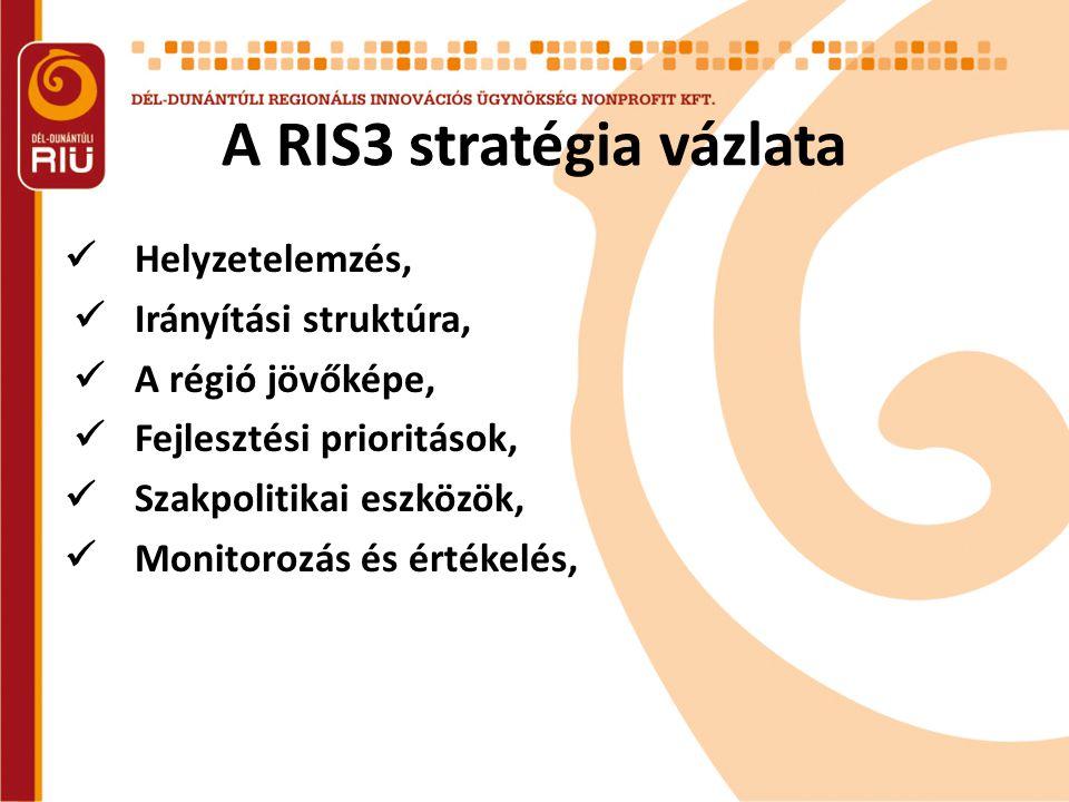 A RIS3 stratégia vázlata  Helyzetelemzés,  Irányítási struktúra,  A régió jövőképe,  Fejlesztési prioritások,  Szakpolitikai eszközök,  Monitorozás és értékelés,