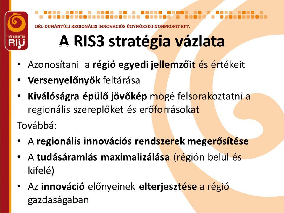 A RIS3 stratégia vázlata •Process • Azonosítani a régió egyedi jellemzőit és értékeit • Versenyelőnyök feltárása • Kiválóságra épülő jövőkép mögé felsorakoztatni a regionális szereplőket és erőforrásokat Továbbá: • A regionális innovációs rendszerek megerősítése • A tudásáramlás maximalizálása (régión belül és kifelé) • Az innováció előnyeinek elterjesztése a régió gazdaságában •RIS3