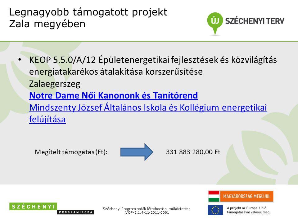 Széchenyi Programirodák létrehozása, működtetése VOP-2.1.4-11-2011-0001 10 legnagyobb támogatás település szerinti megoszlása Zala megyében 2 426 227 248 Ft 10 legnagyobb támogatott projekt megítélt támogatás összege