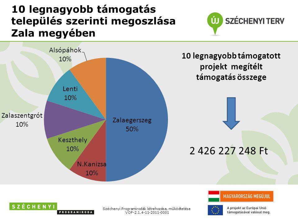 Széchenyi Programirodák létrehozása, működtetése VOP-2.1.4-11-2011-0001 Beérkezett és támogatott ÚSZT pályázatok Zala megye Országos(megye)átlag Beérkezett pályázatok száma 440691 Igényelt támogatási összeg (Ft) 18 309 745 58743 025 788 885 Támogatott pályázatok száma 199251 Megítélt támogatási összeg (Ft) 8 124 559 67917 599 766 259 Leszerzodött pályázatok száma 179226 Szerzodéssel lekötött összeg (Ft) 6 740 540 12116 393 688 043 Megkezdett kifizetések száma (pályázat) 171210 Kifizetett támogatási összeg (Ft) 4 884 275 1898 784 099 633