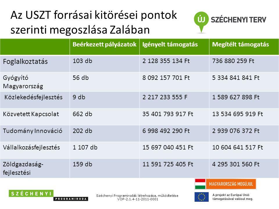 Széchenyi Programirodák létrehozása, működtetése VOP-2.1.4-11-2011-0001 Az USZT forrásai kitörései pontok szerinti megoszlása Zalában Beérkezett pályázatokIgényelt támogatásMegítélt támogatás Foglalkoztatás 103 db2 128 355 134 Ft736 880 259 Ft Gyógyító Magyarország 56 db8 092 157 701 Ft5 334 841 841 Ft Közlekedésfejlesztés9 db2 217 233 555 F1 589 627 898 Ft Közvetett Kapcsolat662 db35 401 793 917 Ft13 534 695 919 Ft Tudomány Innováció202 db6 998 492 290 Ft2 939 076 372 Ft Vállalkozásfejlesztés1 107 db15 697 040 451 Ft10 604 641 517 Ft Zöldgazdaság- fejlesztési 159 db11 591 725 405 Ft4 295 301 560 Ft
