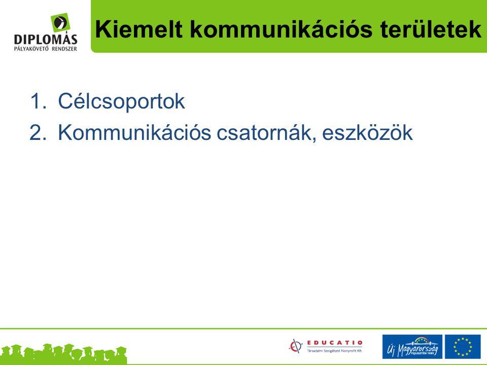 Kiemelt kommunikációs területek  Célcsoportok  Kommunikációs csatornák, eszközök