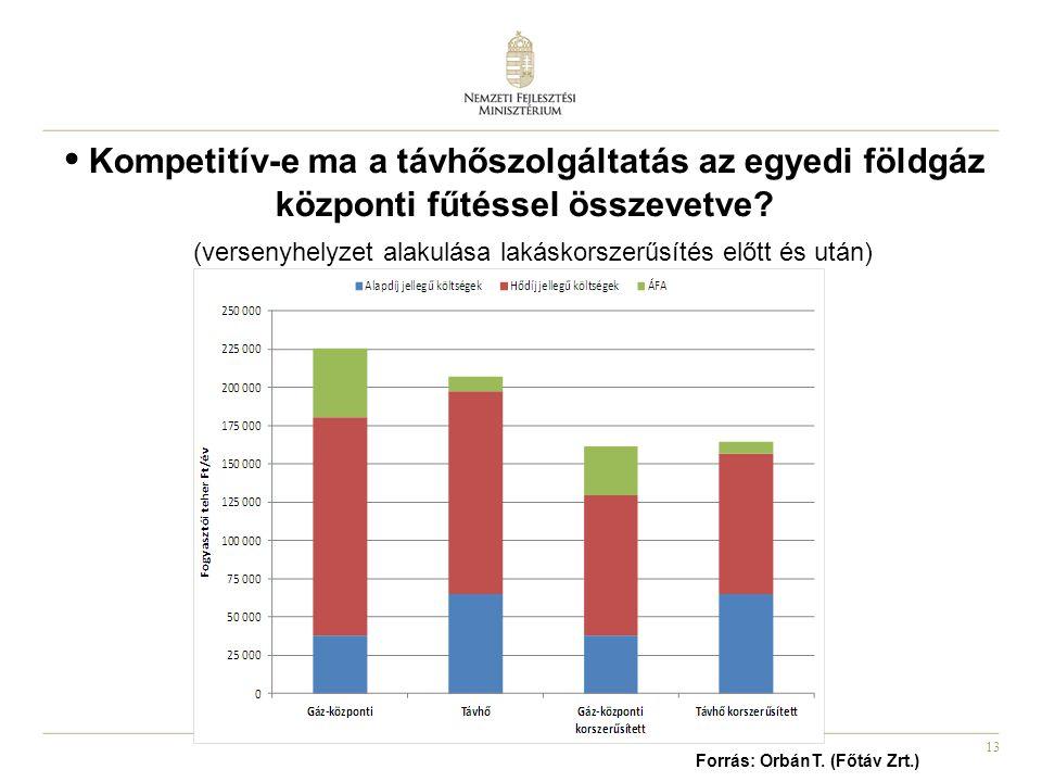 13 (versenyhelyzet alakulása lakáskorszerűsítés előtt és után) Forrás: OrbánT. (Főtáv Zrt.) • Kompetitív-e ma a távhőszolgáltatás az egyedi földgáz kö