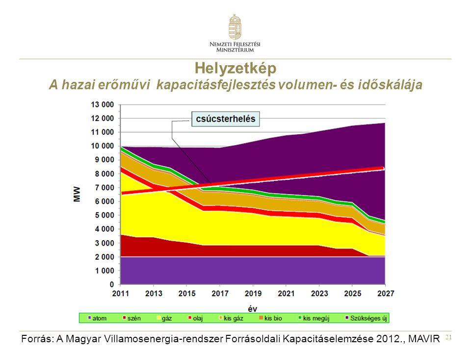 21 Helyzetkép A hazai erőművi kapacitásfejlesztés volumen- és időskálája Forrás: A Magyar Villamosenergia-rendszer Forrásoldali Kapacitáselemzése 2012