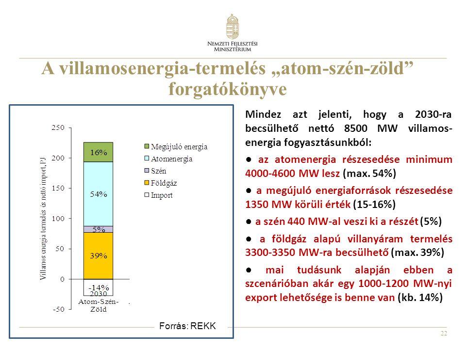 """22 A villamosenergia-termelés """"atom-szén-zöld"""" forgatókönyve Forrás: REKK Mindez azt jelenti, hogy a 2030-ra becsülhető nettó 8500 MW villamos- energi"""