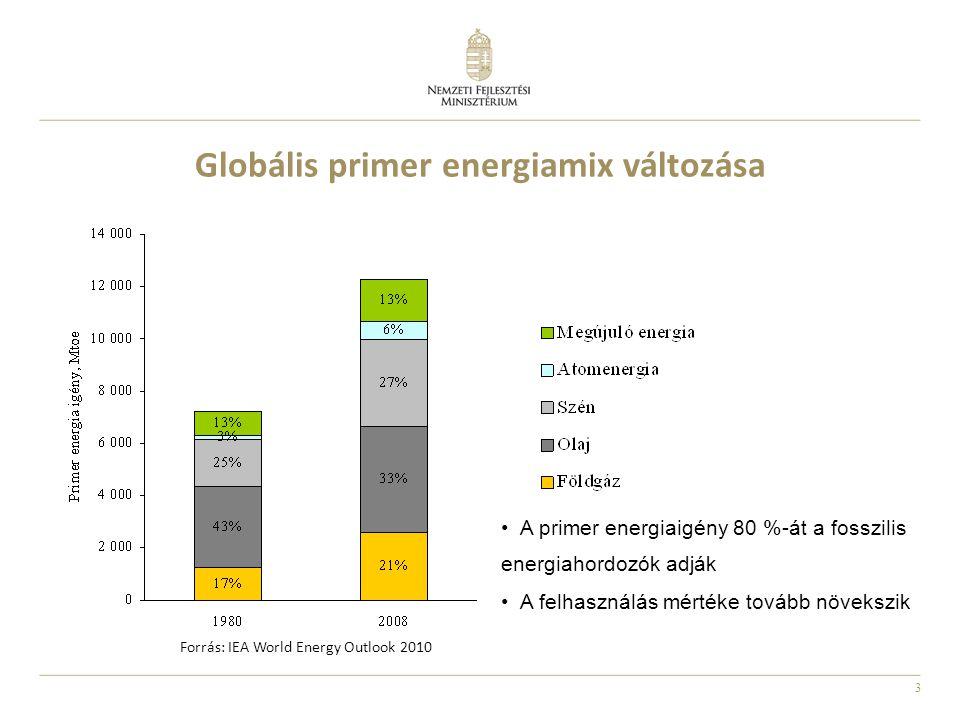 3 Globális primer energiamix változása Forrás: IEA World Energy Outlook 2010 •A primer energiaigény 80 %-át a fosszilis energiahordozók adják •A felha