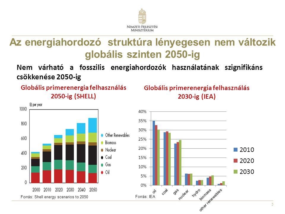 5 Forrás: Shell energy scenarios to 2050 Globális primerenergia felhasználás 2030-ig (IEA) Globális primerenergia felhasználás 2050-ig (SHELL) Forrás: