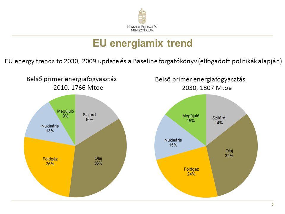 6 EU energiamix trend EU energy trends to 2030, 2009 update és a Baseline forgatókönyv (elfogadott politikák alapján) Belső primer energiafogyasztás 2