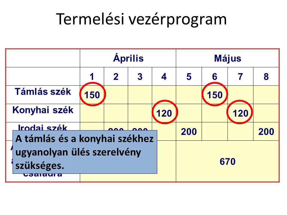 Termelési vezérprogram ÁprilisMájus 12345678 Támlás szék 150 Konyhai szék 120 Irodai szék 200 Aggregált terv a szék termék- családra 670 A támlás és a